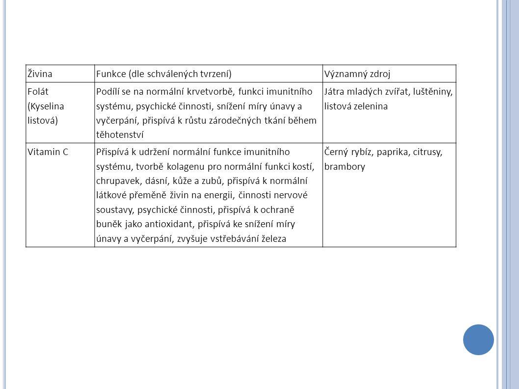 Živina Funkce (dle schválených tvrzení) Významný zdroj Folát (Kyselina listová) Podílí se na normální krvetvorbě, funkci imunitního systému, psychické