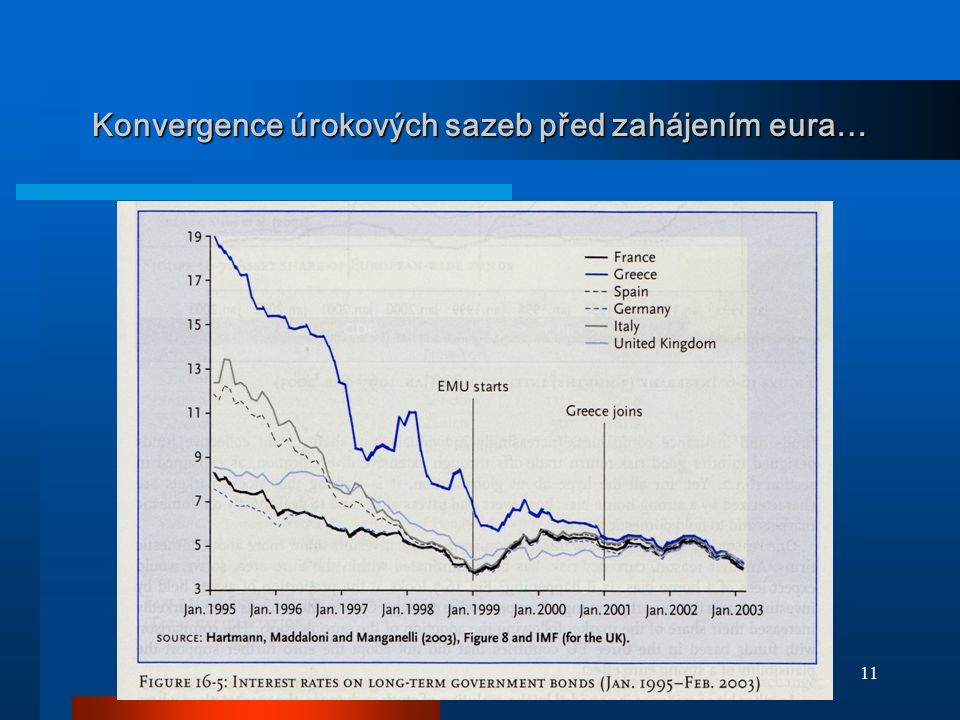 11 Konvergence úrokových sazeb před zahájením eura…