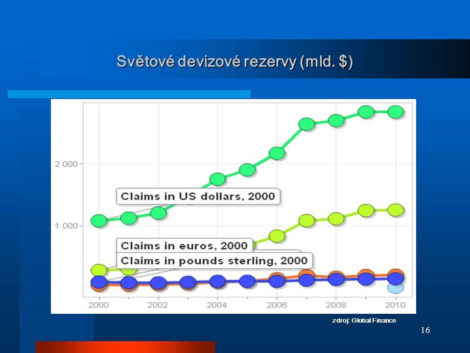 16 Světové devizové rezervy (mld. $) zdroj: Global Finance