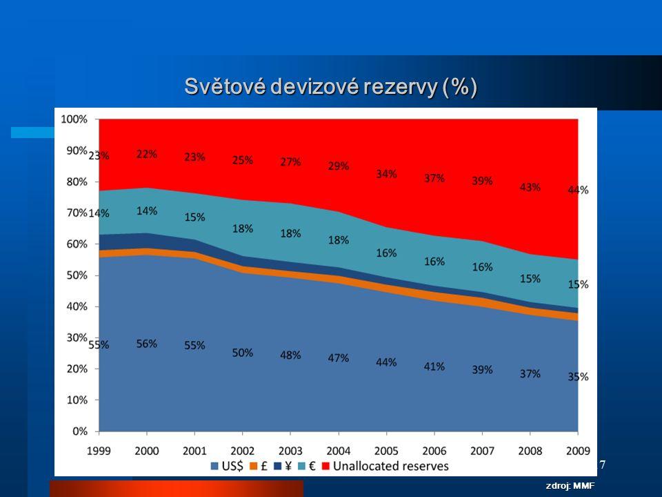 17 Světové devizové rezervy (%) zdroj: MMF