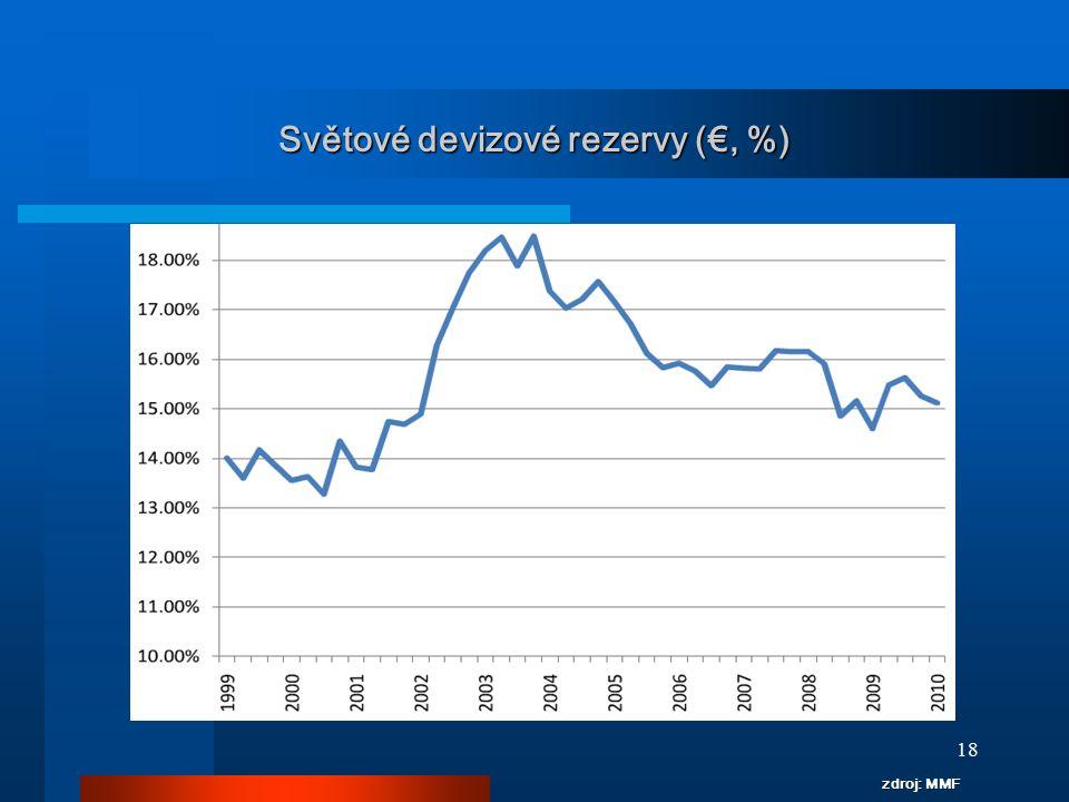 18 zdroj: MMF Světové devizové rezervy (€, %)