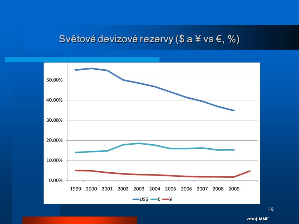19 Světové devizové rezervy ($ a ¥ vs €, %) zdroj: MMF