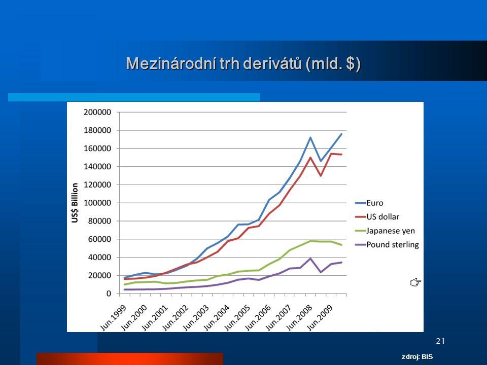 21 Mezinárodní trh derivátů (mld. $) zdroj: BIS