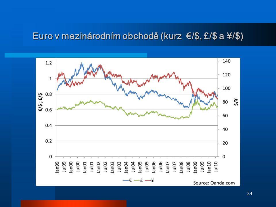 24 Euro v mezinárodním obchodě (kurz €/$, £/$ a ¥/$)