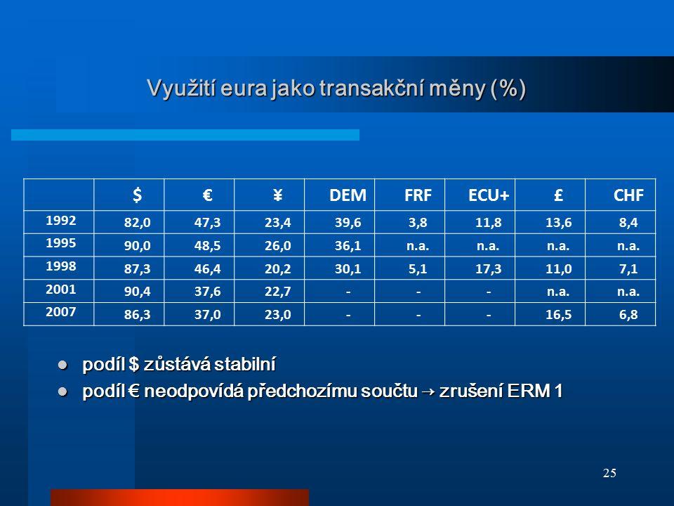 25 Využití eura jako transakční měny (%) podíl $ zůstává stabilní podíl $ zůstává stabilní podíl € neodpovídá předchozímu součtu → zrušení ERM 1 podíl