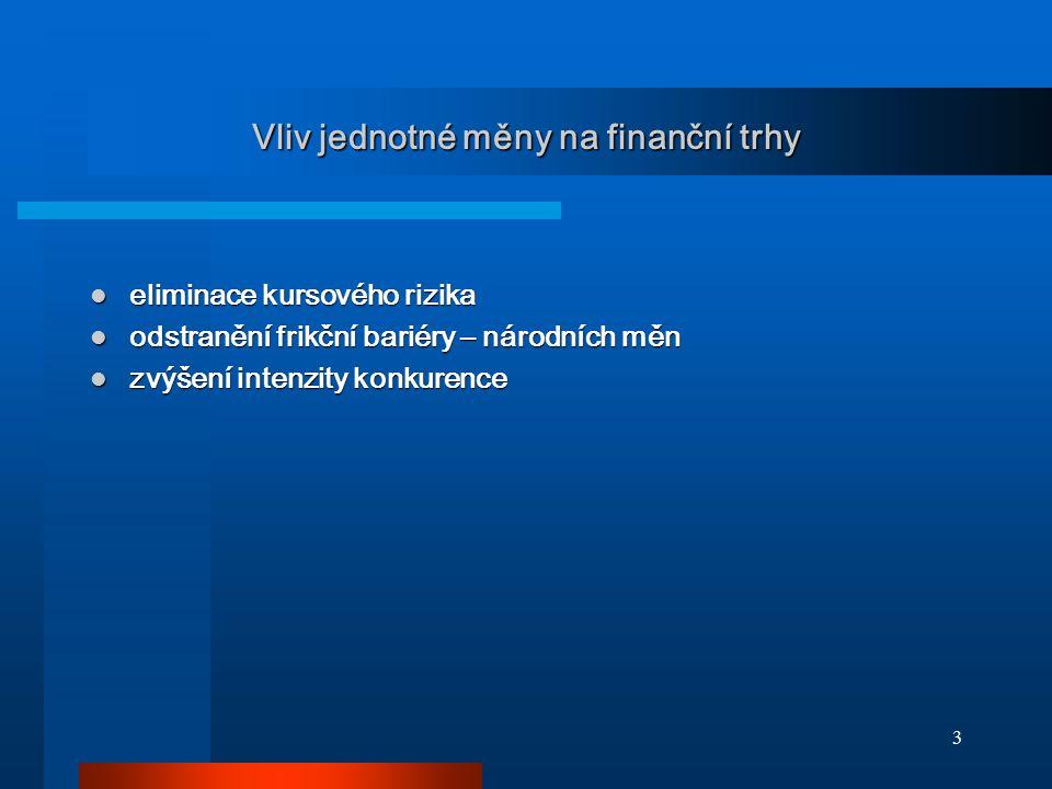14 Mezibankovní úrokové sazby konvergují - EURIBOR
