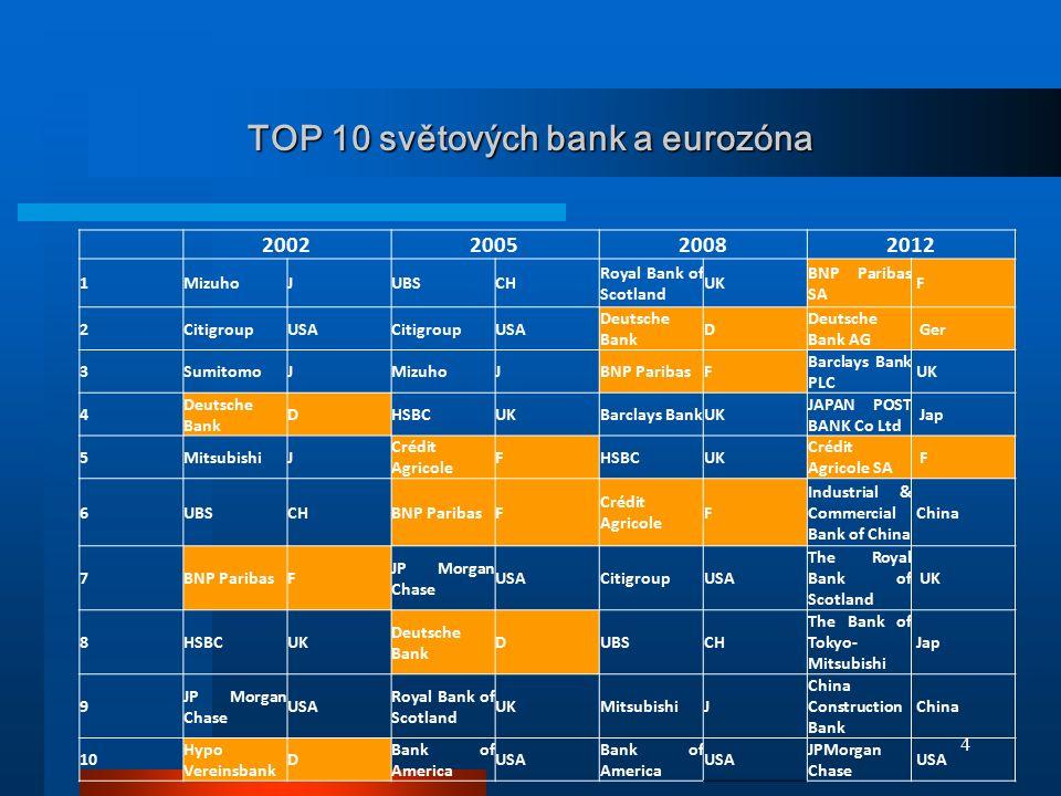 4 TOP 10 světových bank a eurozóna 2002200520082012 1MizuhoJUBSCH Royal Bank of Scotland UK BNP Paribas SA F 2CitigroupUSACitigroupUSA Deutsche Bank D