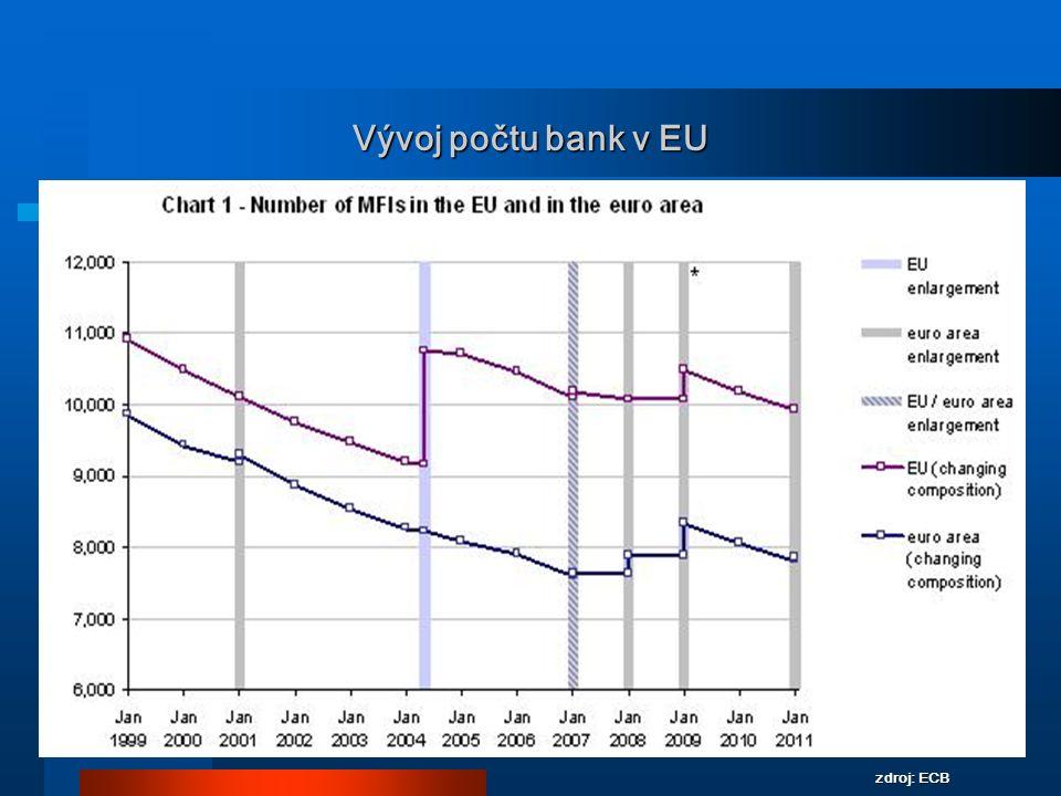 6 Vývoj počtu bank v EU zdroj: ECB