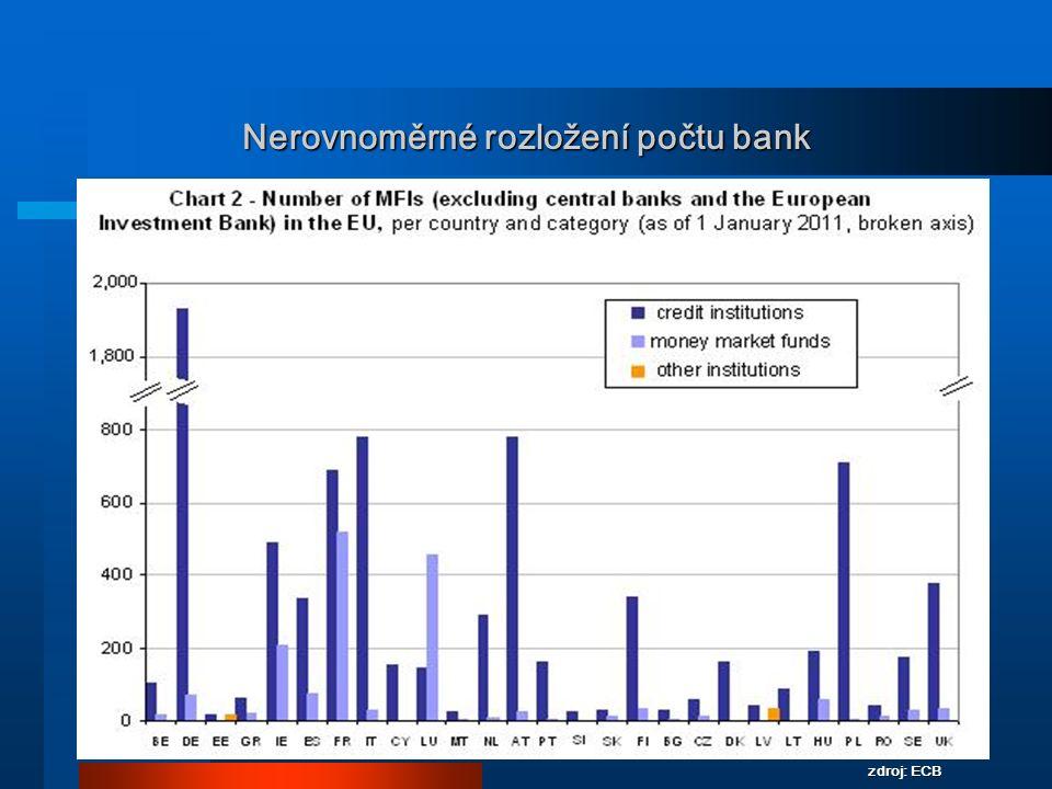 Nerovnoměrné rozložení počtu bank 8 zdroj: ECB