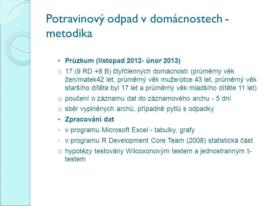 Potravinový odpad v domácnostech - metodika Průzkum (listopad 2012- únor 2013) o 17 (9 RD +8 B) čtyřčlenných domácností (průměrný věk žen/matek42 let,