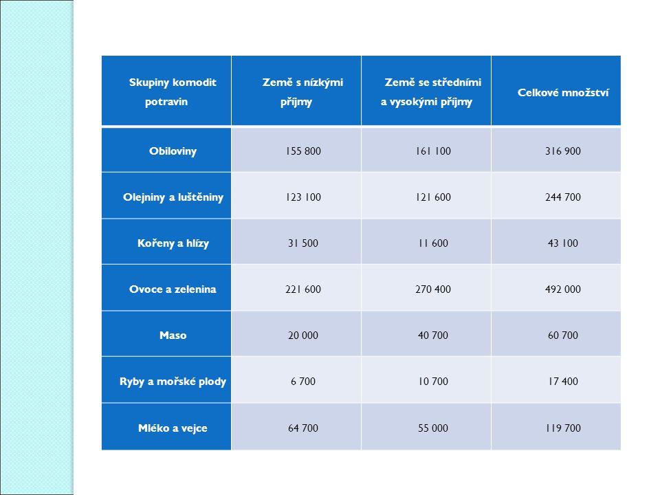 Skupiny komodit potravin Země s nízkými příjmy Země se středními a vysokými příjmy Celkové množství Obiloviny155 800161 100316 900 Olejniny a luštěnin