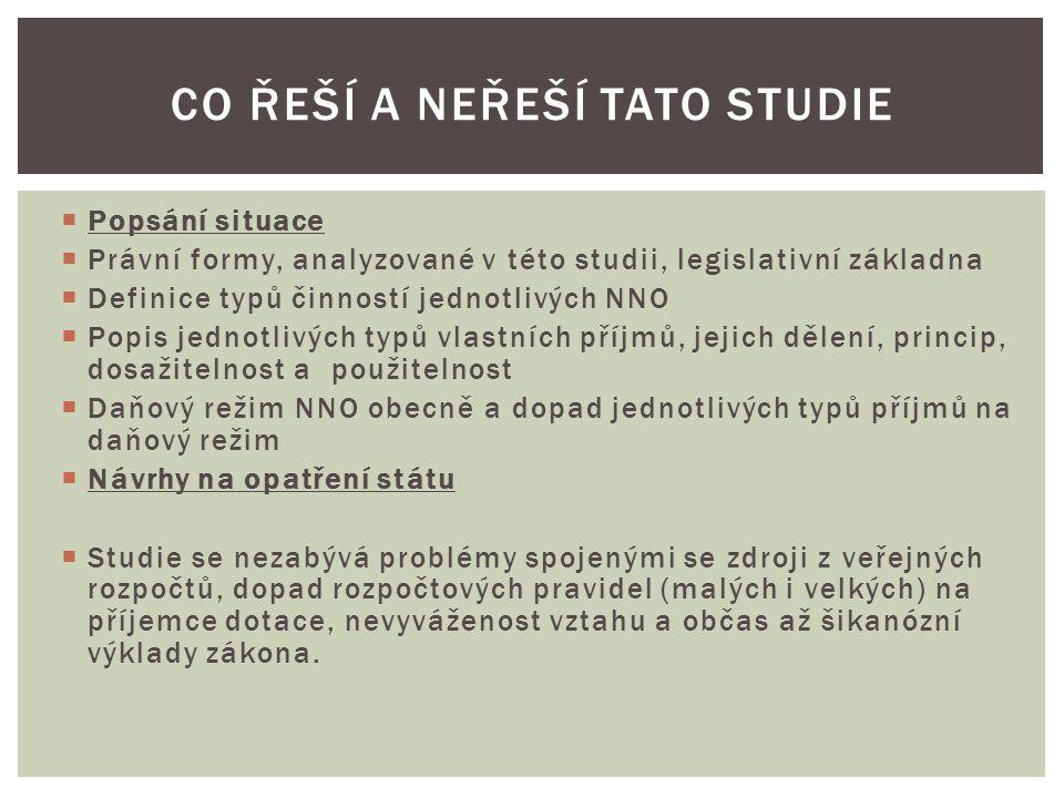  Spolky, nadace a nadační fondy, ústavy, založené dle NOZ.