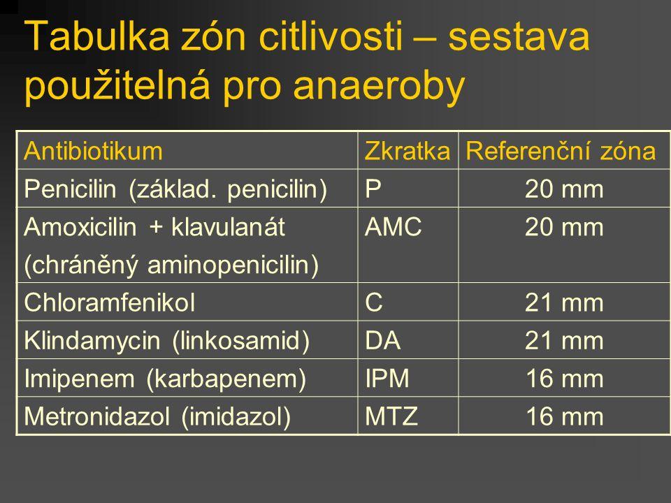 Tabulka zón citlivosti – sestava použitelná pro anaeroby AntibiotikumZkratkaReferenční zóna Penicilin (základ. penicilin)P20 mm Amoxicilin + klavulaná