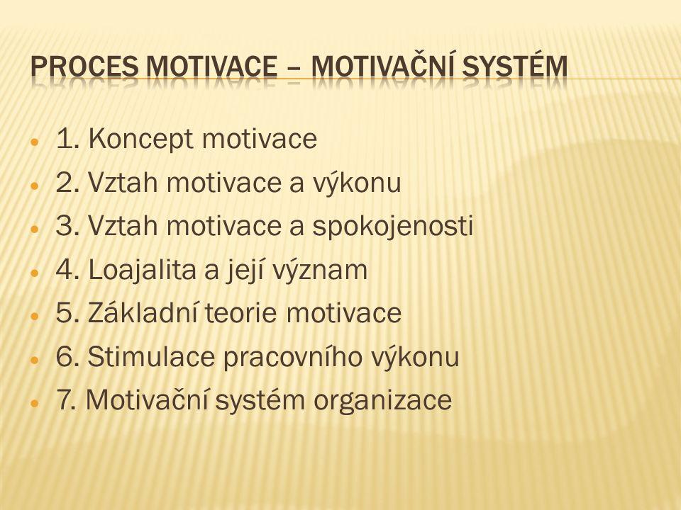  1. Koncept motivace  2. Vztah motivace a výkonu  3. Vztah motivace a spokojenosti  4. Loajalita a její význam  5. Základní teorie motivace  6.
