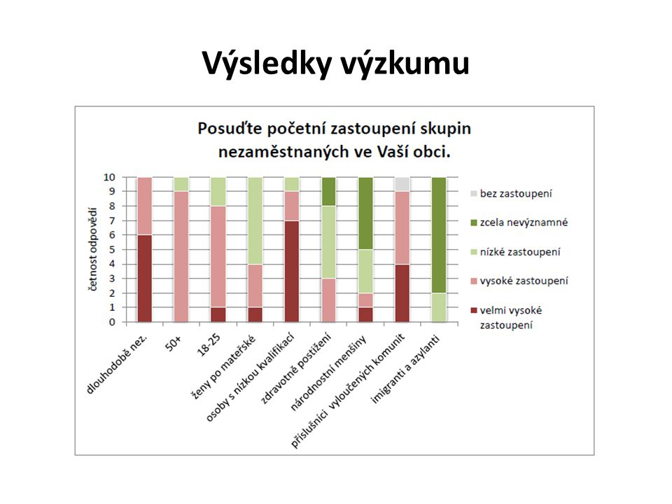 Výsledky výzkumu