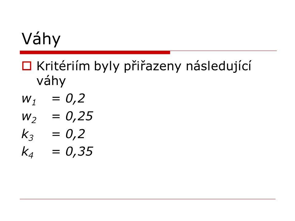 Váhy  Kritériím byly přiřazeny následující váhy w 1 = 0,2 w 2 = 0,25 k 3 = 0,2 k 4 = 0,35