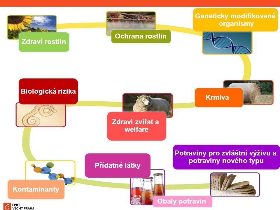 Bezpečnost potravin ÚSTAV ANALÝZY POTRAVIN A VÝŽIVY Zdraví rostlin Ochrana rostlin Geneticky modifikované organismy Krmiva Zdraví zvířat a welfare Bio
