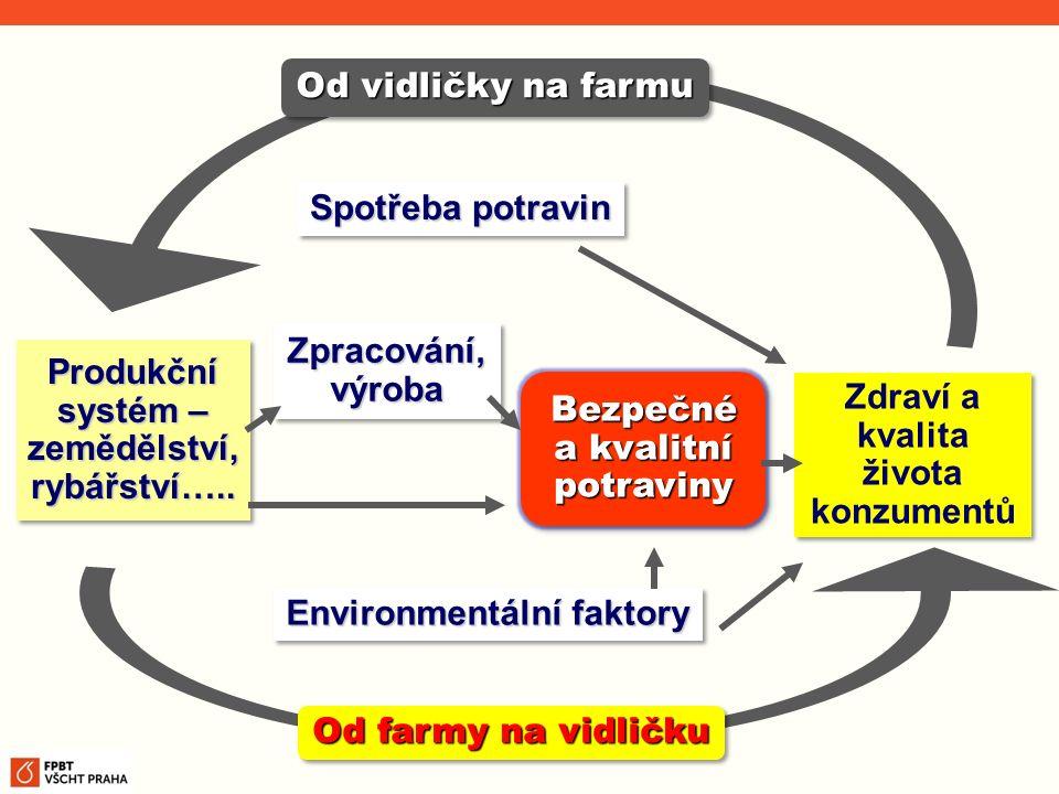 Produkční systém – zemědělství, rybářství….. Zpracování, výroba Bezpečné a kvalitní potraviny Zdraví a kvalita života konzumentů Spotřeba potravin Env
