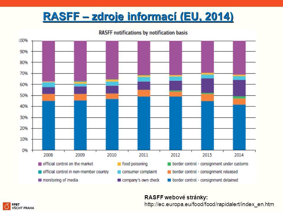 RASFF – zdroje informací (EU, 2014) RASFF webové stránky: http://ec.europa.eu/food/food/rapidalert/index_en.htm