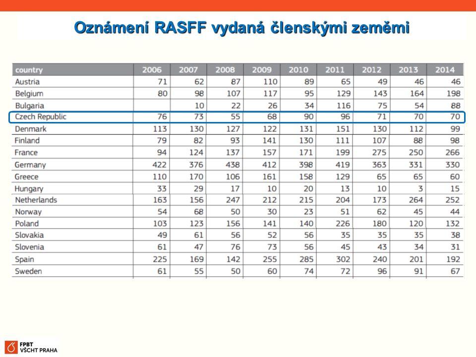Oznámení RASFF vydaná členskými zeměmi