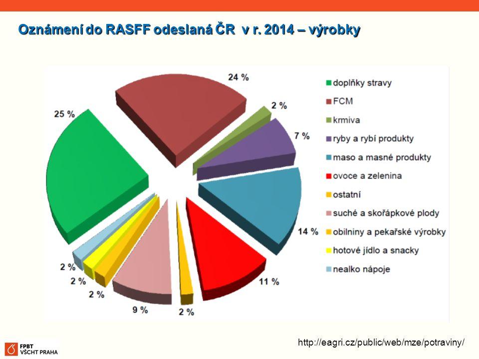 http://eagri.cz/public/web/mze/potraviny/ Oznámení do RASFF odeslaná ČR v r. 2014 – výrobky