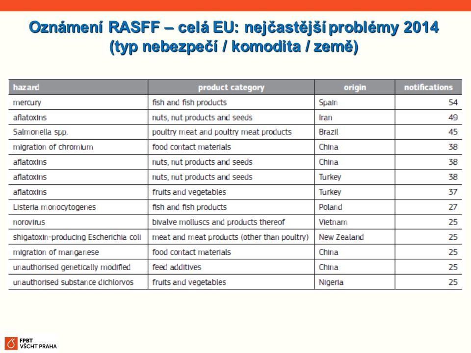 Oznámení RASFF – celá EU: nejčastější problémy 2014 (typ nebezpečí / komodita / země)