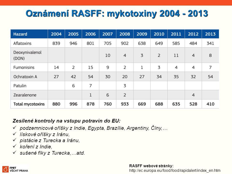 Oznámení RASFF: mykotoxiny 2004 - 2013 RASFF webové stránky: http://ec.europa.eu/food/food/rapidalert/index_en.htm Zesílené kontroly na vstupu potravi