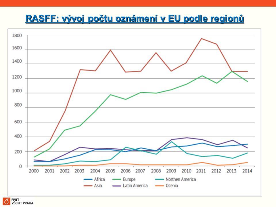 RASFF: vývoj počtu oznámení v EU podle regionů
