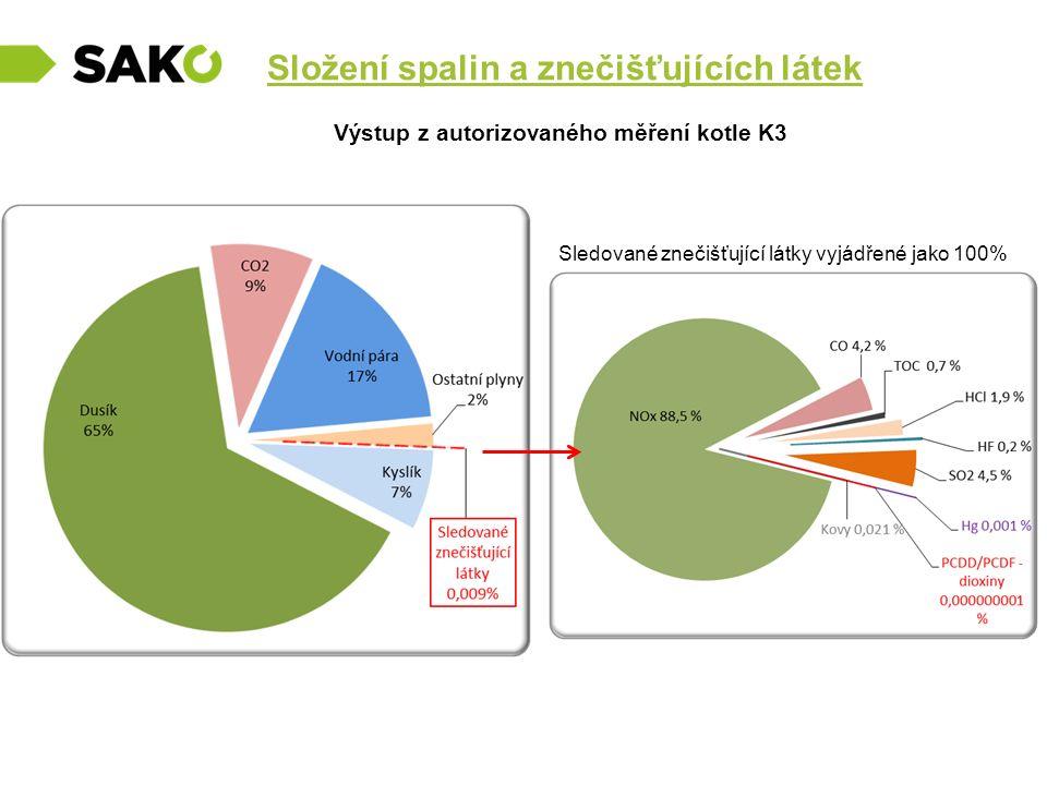Složení spalin a znečišťujících látek Výstup z autorizovaného měření kotle K3 Sledované znečišťující látky vyjádřené jako 100%