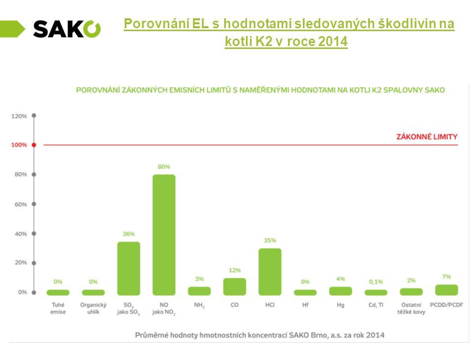 Porovnání EL s hodnotami sledovaných škodlivin na kotli K2 v roce 2014
