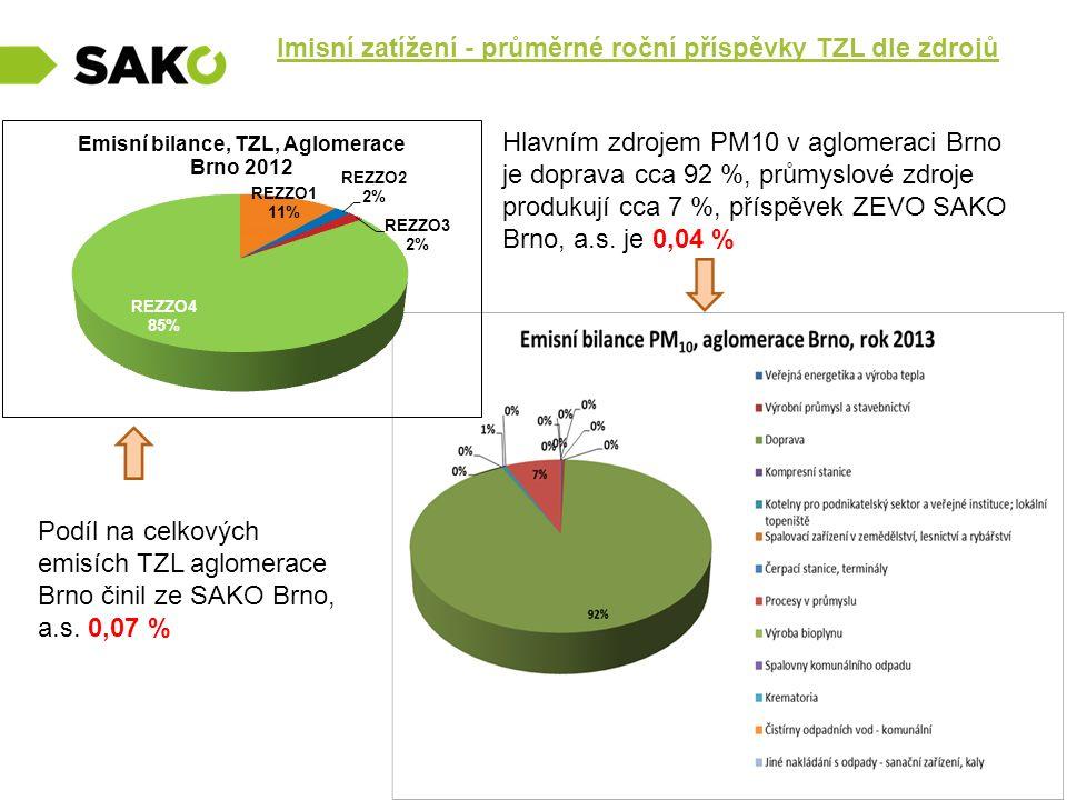 Imisní zatížení - průměrné roční příspěvky TZL dle zdrojů Podíl na celkových emisích TZL aglomerace Brno činil ze SAKO Brno, a.s. 0,07 % Hlavním zdroj