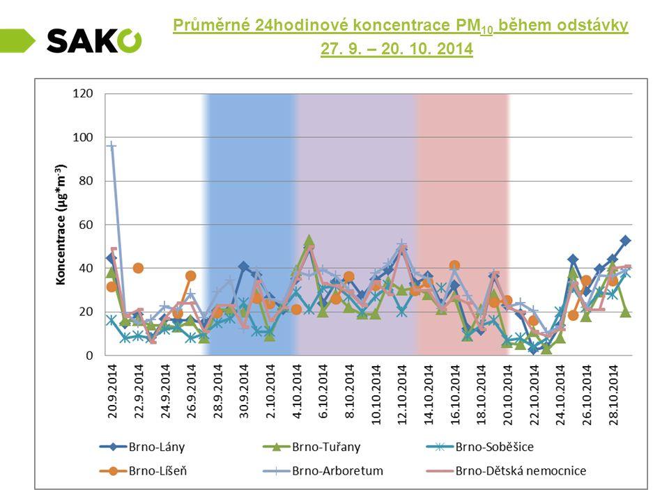 Průměrné 24hodinové koncentrace PM 10 během odstávky 27. 9. – 20. 10. 2014