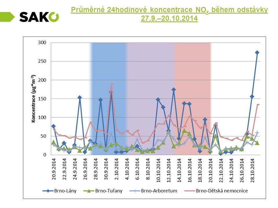 Průměrné 24hodinové koncentrace NO x během odstávky 27.9.–20.10.2014