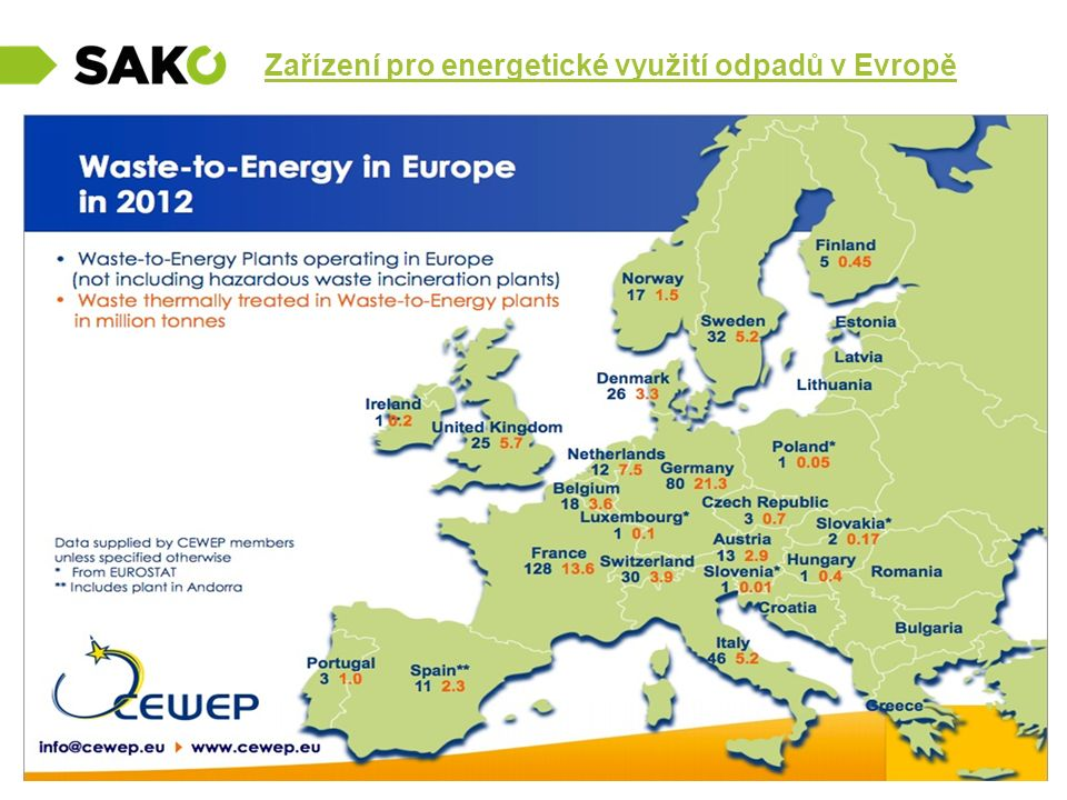 Zařízení pro energetické využití odpadů v Evropě
