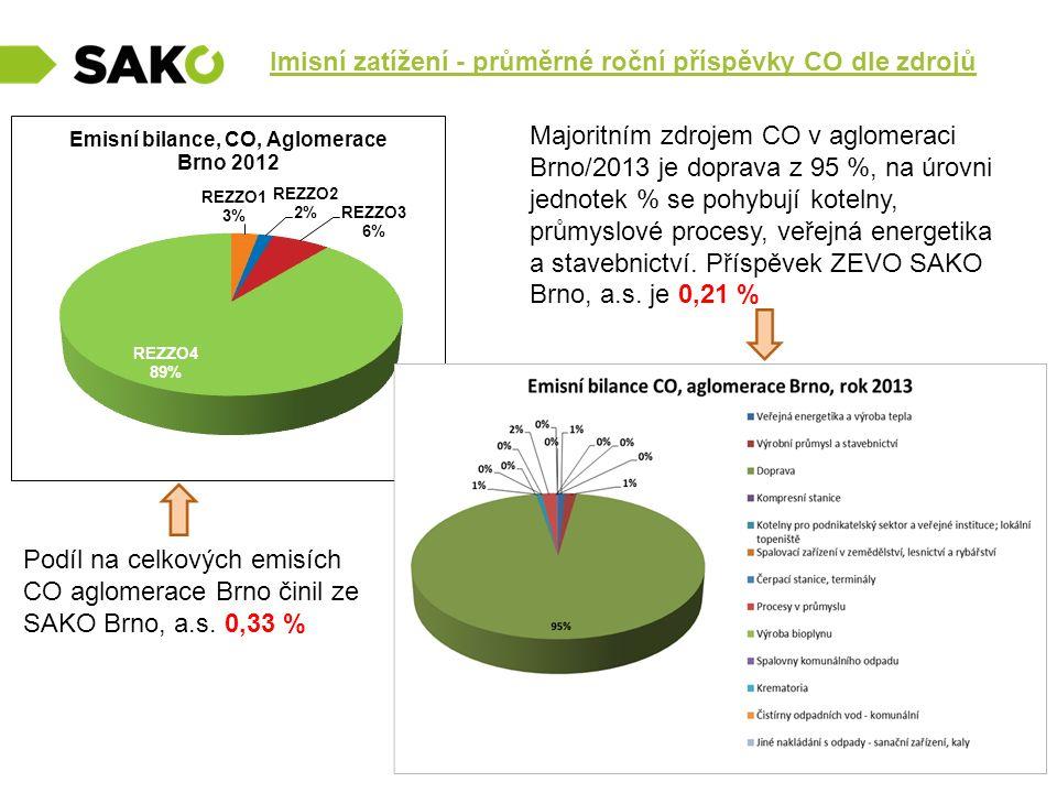 Imisní zatížení - průměrné roční příspěvky CO dle zdrojů Podíl na celkových emisích CO aglomerace Brno činil ze SAKO Brno, a.s. 0,33 % Majoritním zdro