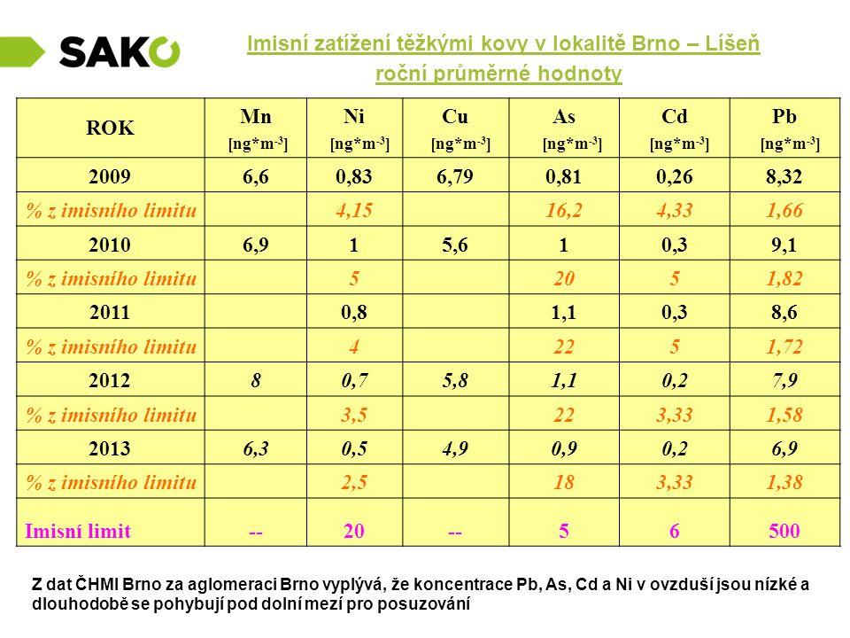 Imisní zatížení těžkými kovy v lokalitě Brno – Líšeň roční průměrné hodnoty ROK Mn [ng*m -3 ] Ni [ng*m -3 ] Cu [ng*m -3 ] As [ng*m -3 ] Cd [ng*m -3 ]