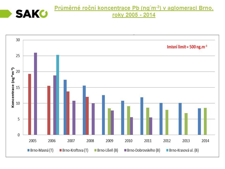 Průměrné roční koncentrace Pb (ng * m -3 ) v aglomeraci Brno, roky 2005 - 2014.