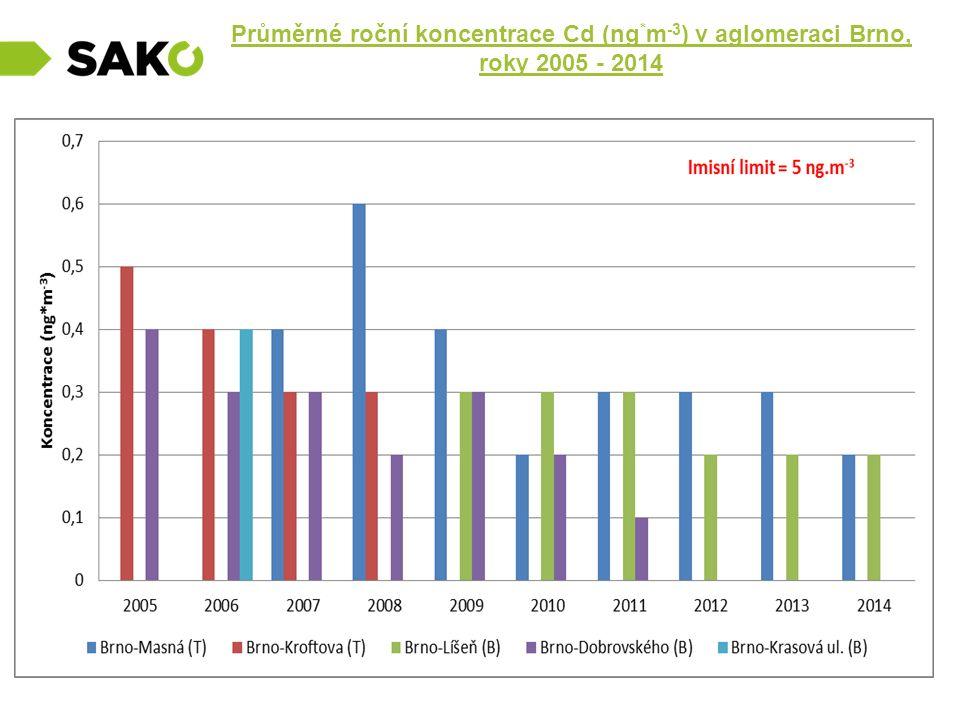Průměrné roční koncentrace Cd (ng * m -3 ) v aglomeraci Brno, roky 2005 - 2014.