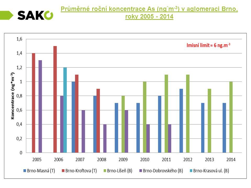 Průměrné roční koncentrace As (ng * m -3 ) v aglomeraci Brno, roky 2005 - 2014.