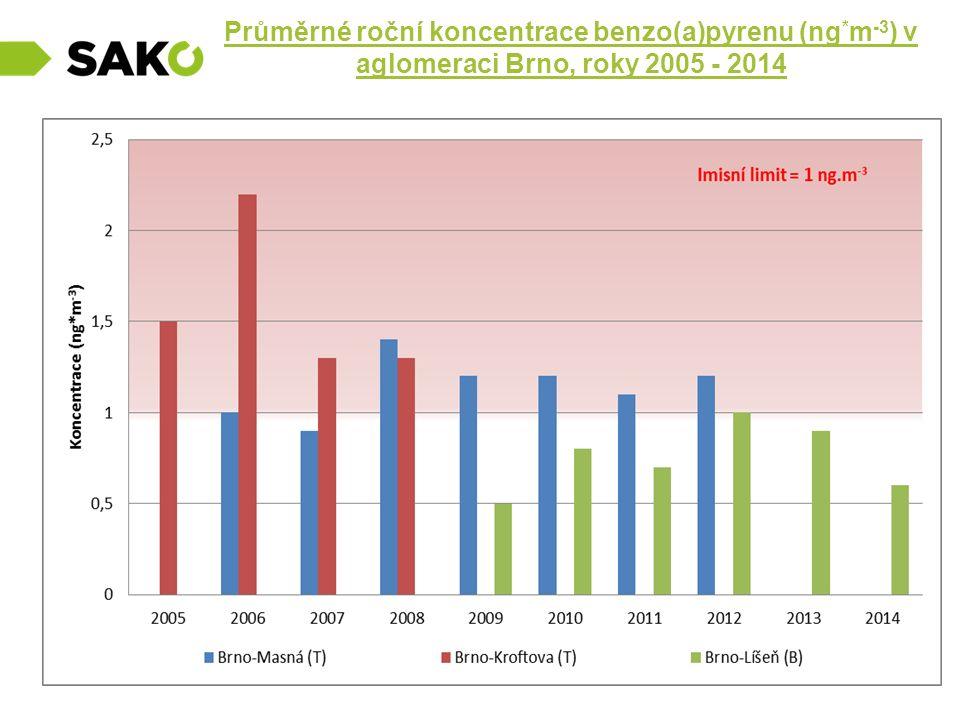 Průměrné roční koncentrace benzo(a)pyrenu (ng * m -3 ) v aglomeraci Brno, roky 2005 - 2014