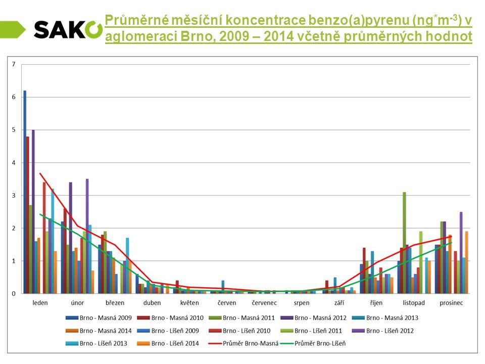Průměrné měsíční koncentrace benzo(a)pyrenu (ng * m -3 ) v aglomeraci Brno, 2009 – 2014 včetně průměrných hodnot