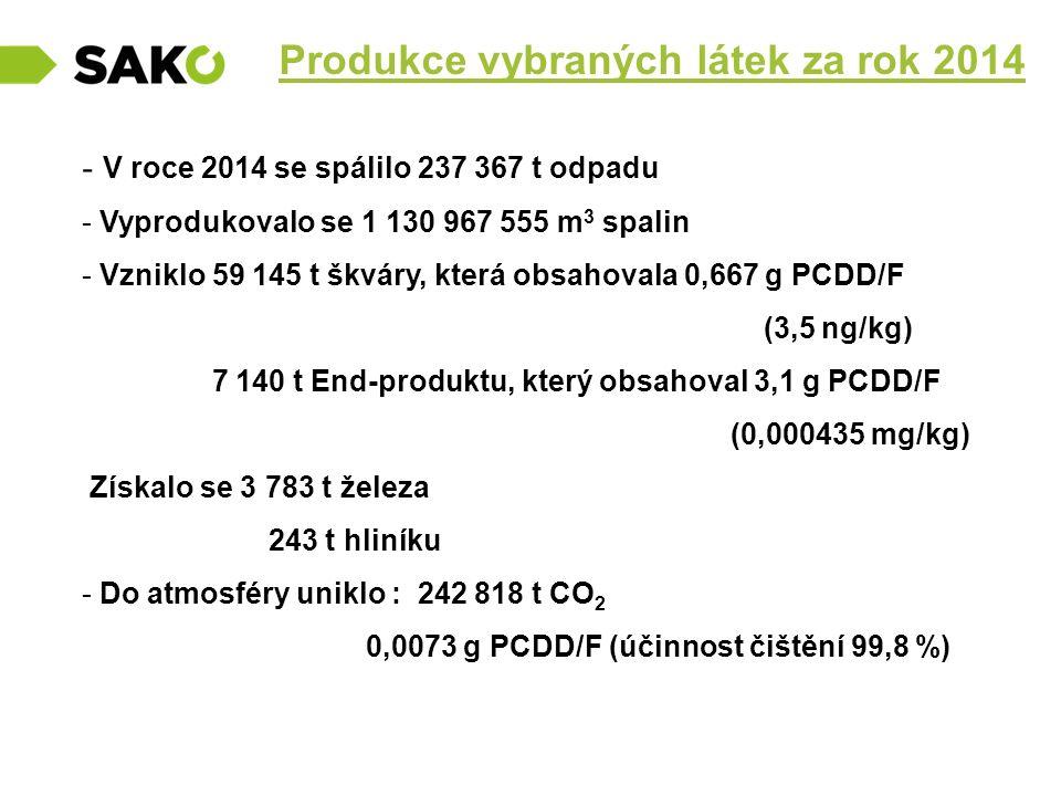 Produkce vybraných látek za rok 2014 - V roce 2014 se spálilo 237 367 t odpadu - Vyprodukovalo se 1 130 967 555 m 3 spalin - Vzniklo 59 145 t škváry,