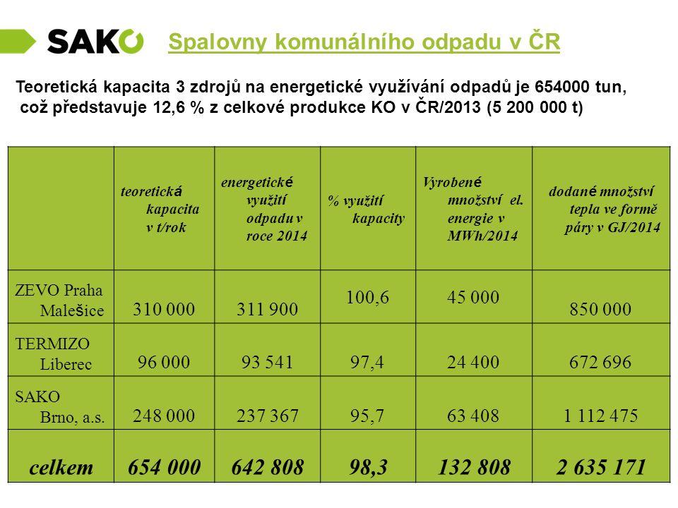 Spalovny komunálního odpadu v ČR Teoretická kapacita 3 zdrojů na energetické využívání odpadů je 654000 tun, což představuje 12,6 % z celkové produkce