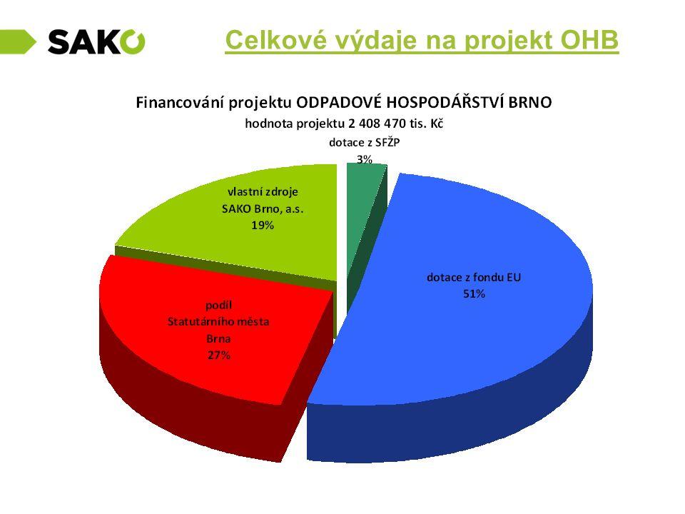 Celkové výdaje na projekt OHB