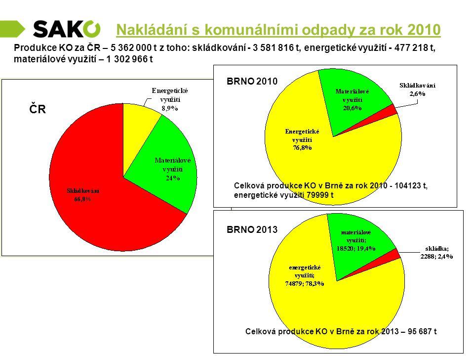 Nakládání s komunálními odpady za rok 2010 Produkce KO za ČR – 5 362 000 t z toho: skládkování - 3 581 816 t, energetické využití - 477 218 t, materiá