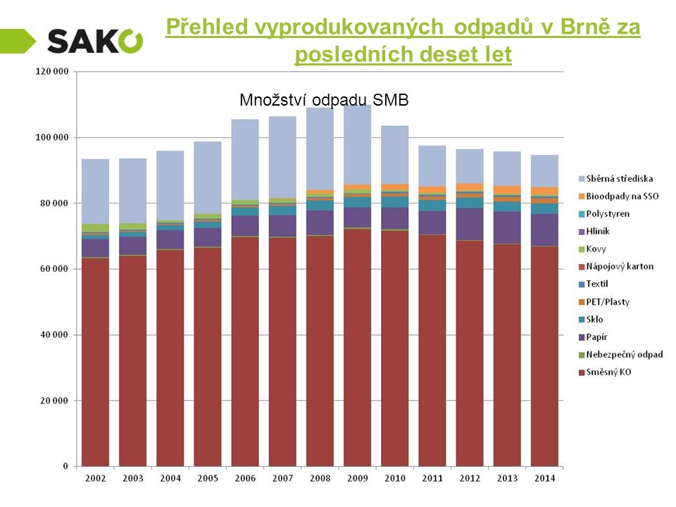 Přehled vyprodukovaných odpadů v Brně za posledních deset let Množství odpadu SMB