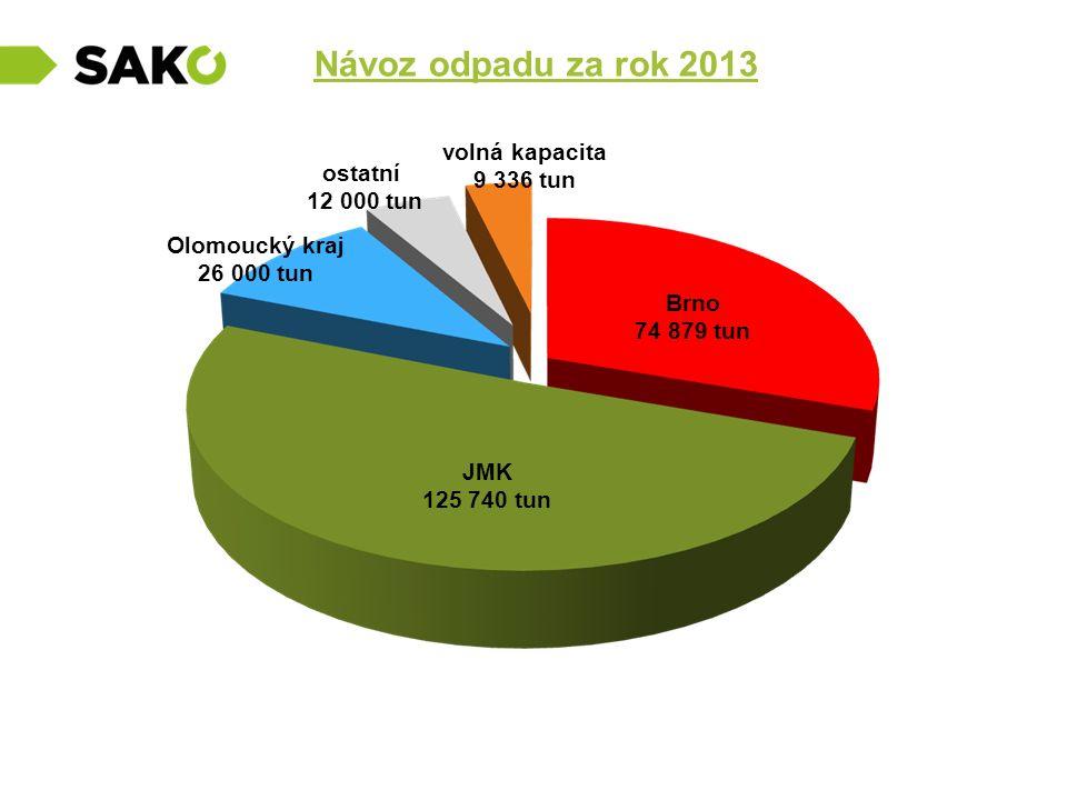 Návoz odpadu za rok 2013 ostatní 12 000 tun JMK 125 740 tun Brno 74 879 tun Olomoucký kraj 26 000 tun volná kapacita 9 336 tun