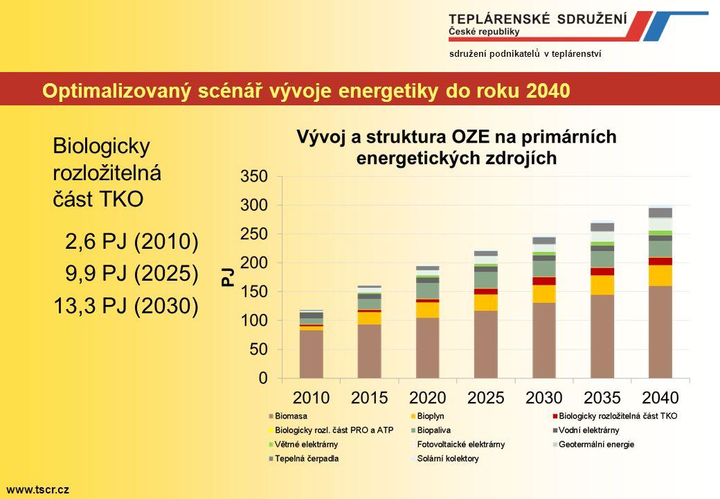 sdružení podnikatelů v teplárenství www.tscr.cz Optimalizovaný scénář vývoje energetiky do roku 2040 Biologicky rozložitelná část TKO 2,6 PJ (2010) 9,9 PJ (2025) 13,3 PJ (2030)