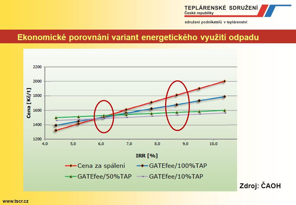 sdružení podnikatelů v teplárenství www.tscr.cz Ekonomické porovnání variant energetického využití odpadu Zdroj: ČAOH