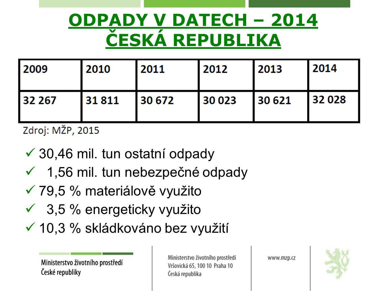 ODPADY V DATECH – 2014 ČESKÁ REPUBLIKA 30,46 mil. tun ostatní odpady 1,56 mil. tun nebezpečné odpady 79,5 % materiálově využito 3,5 % energeticky využ
